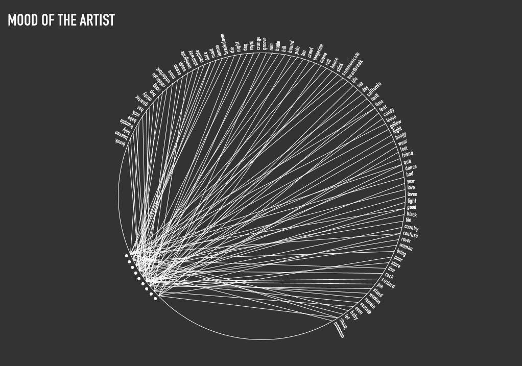 Interactive Art And Computational Design Spring 2012