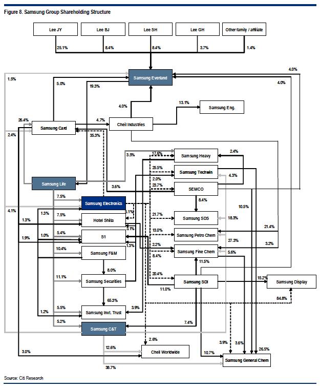 Samsung_Shareholders_CitiAug12