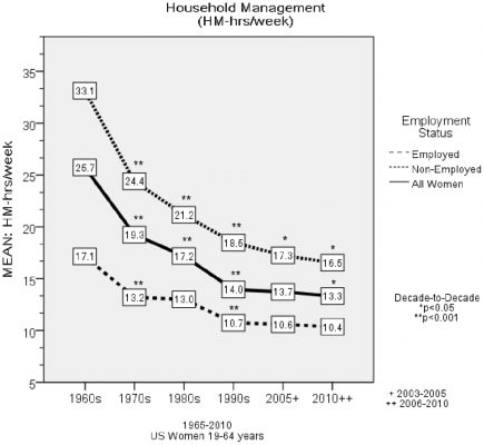 45-Year Trends in Women's Use of Time and Household Management Energy Expenditure