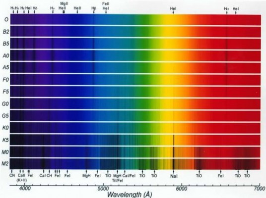 stellar-spectra